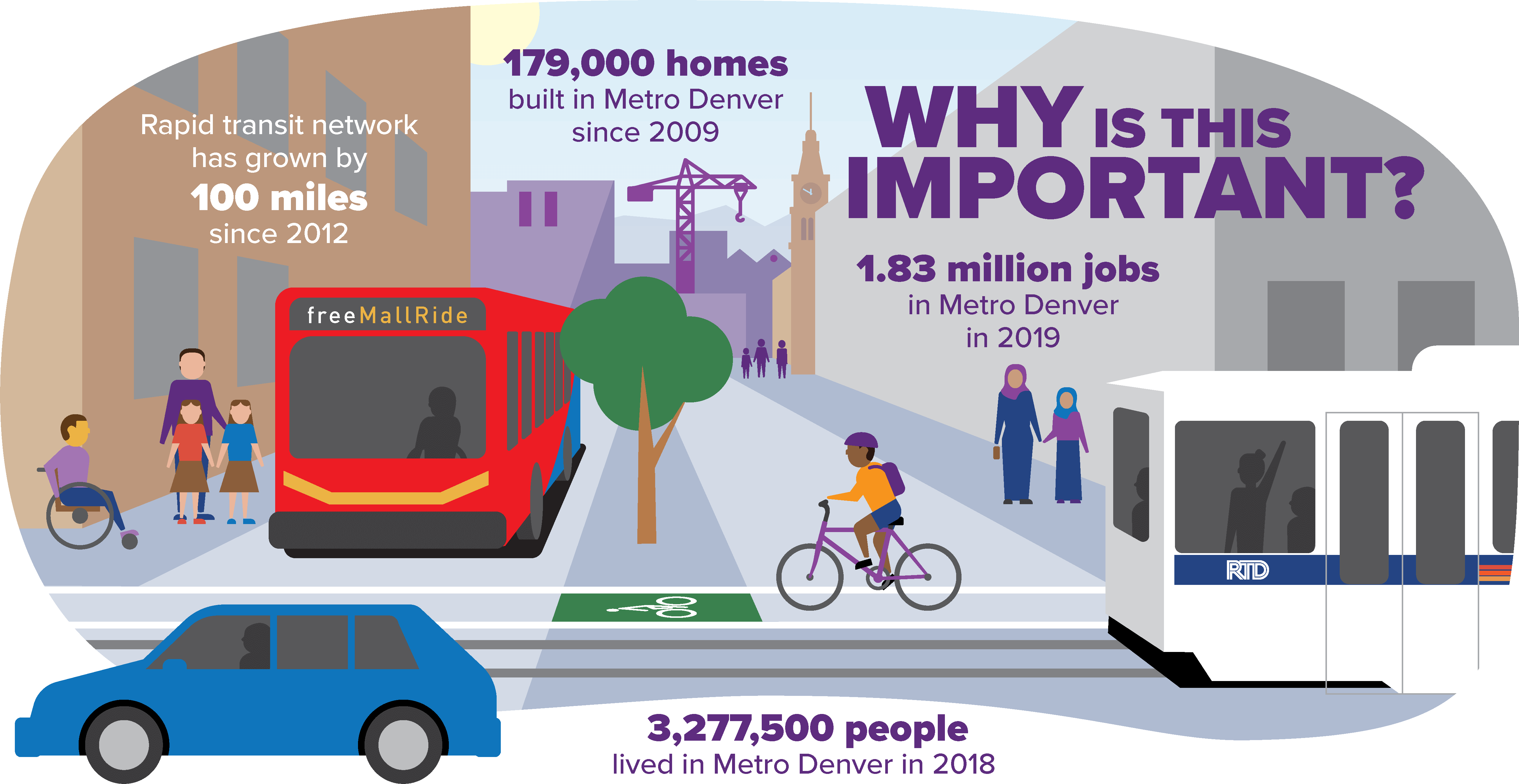 Infographic: Why is this important? 1.83 million jobs in Metro Denver in 2019. Rapid transit network has grown by 100 miles since 2012. 179,000 homes build in Metro Denver since 2009. 3,277,500 people in live in the Denver metro area - a 14% increase from 2010 to 2018