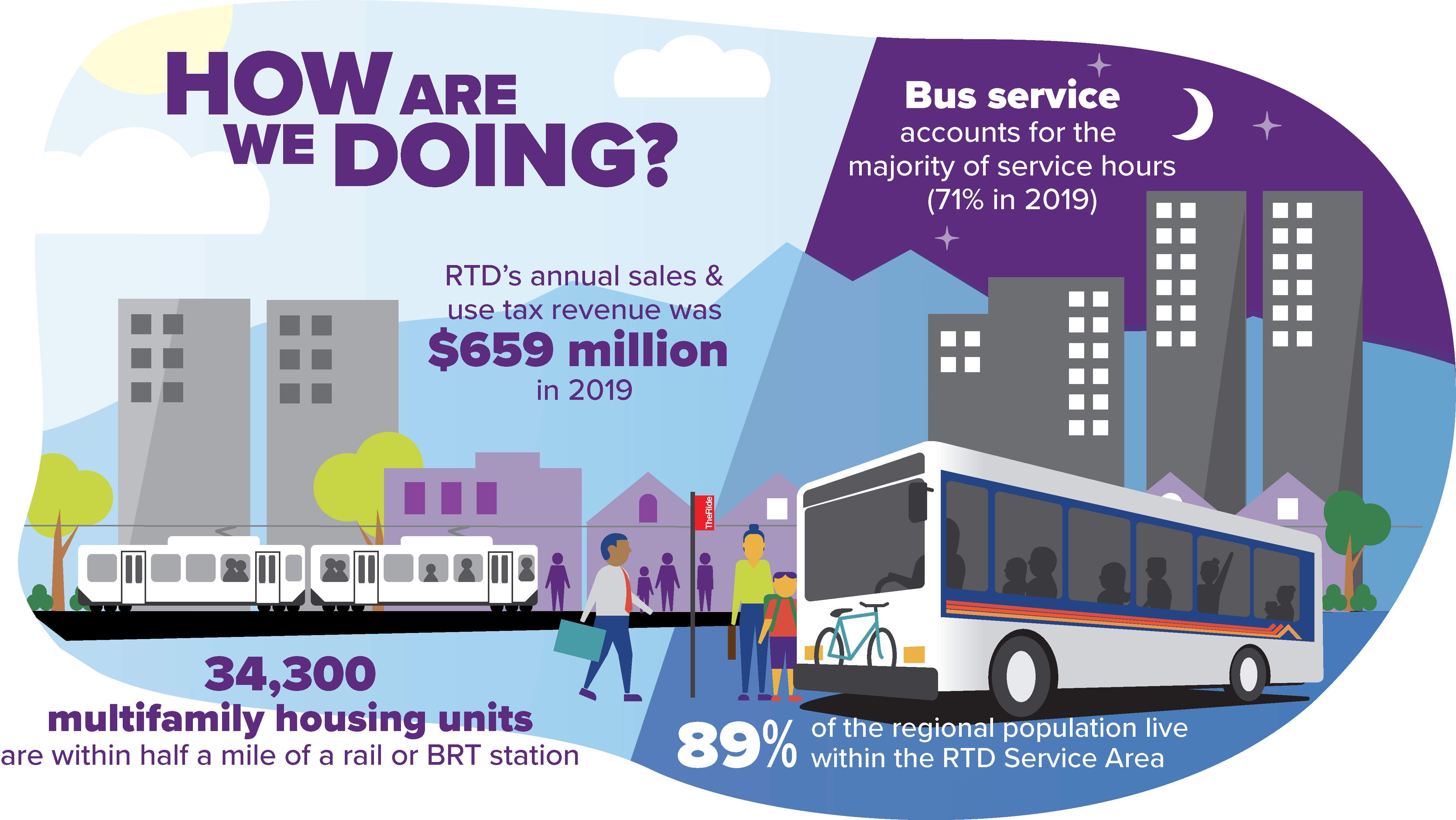 Infographic: How are we doing? RTD's annual sales and use tax revenue was $659 million in 2019. 34,300 multifamily residential units near a rail or BRT station. 89% of the regional population live inside the RTD service area. Bus service accounts for the majority of service hours (71% in 2019).