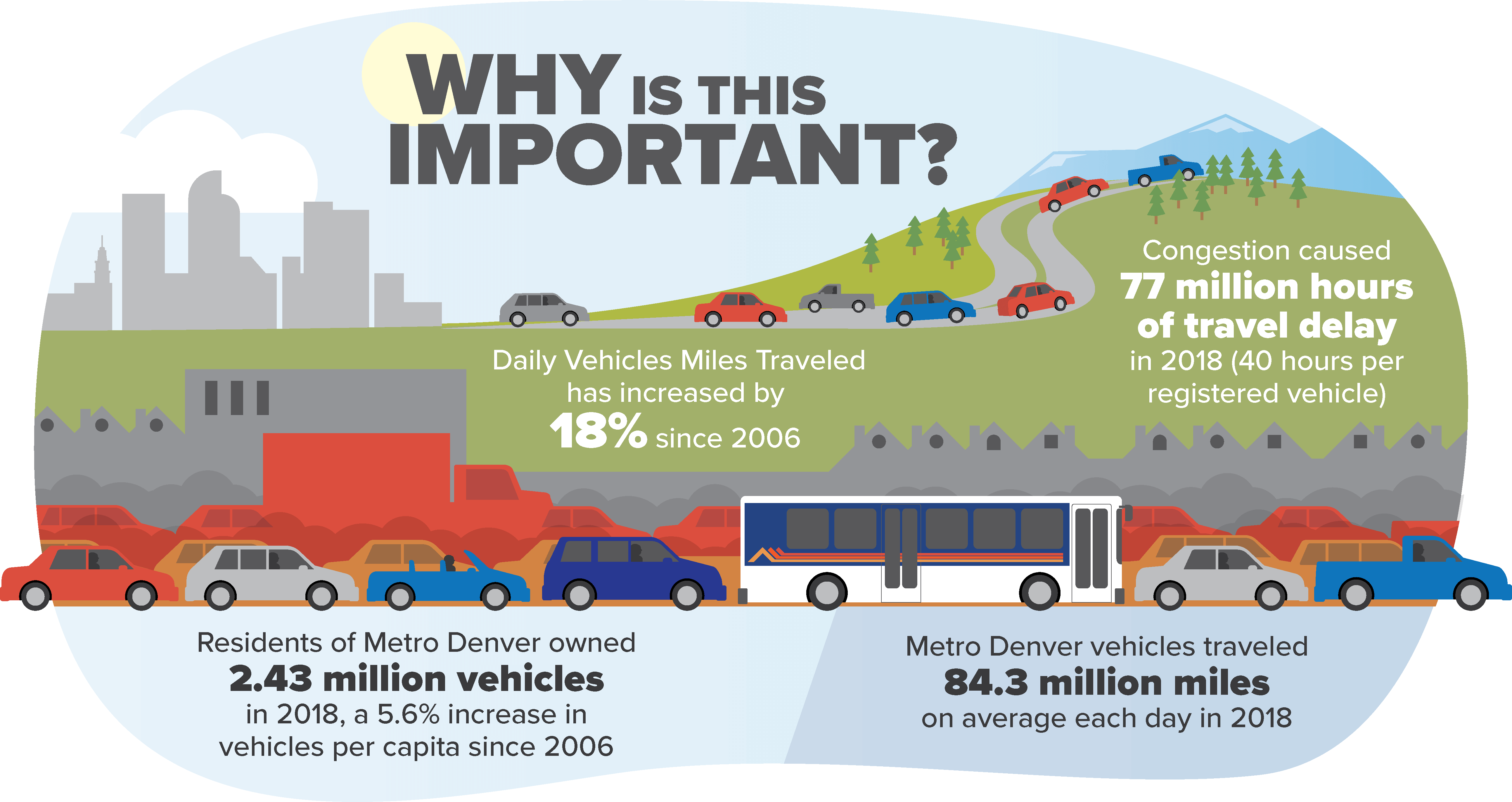Infographic: Why is this important? Daily vehicles miles traveled increased 18% since 2006. Congestion caused 77 millions hours of travel delay in 2018, that's 40 hours per registered vehicle. Denver residents owned over 2.43 million vehicles in 2018, a 5.6% increase per capita since 2006. In  2017, there were 83.4 million daily vehicle miles traveled in the Denver metro region.