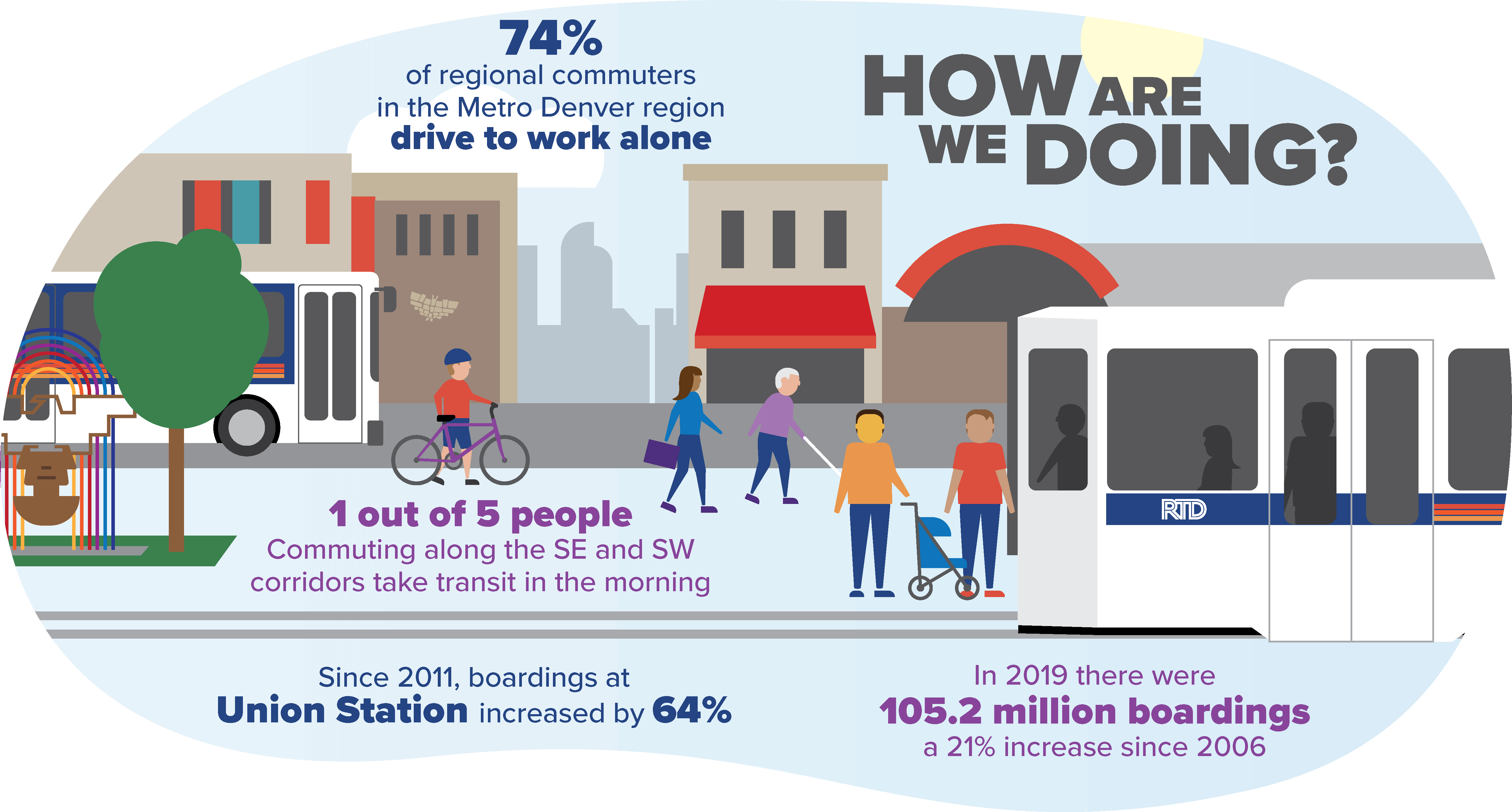 Infographic: How are we doing? 74 percent of regional commuters in the Denver metro drive to work alone.  1 out of 5 people traveling along the southeast and southwest corridors take transit in the morning. There we over 105 million boardings in 2019, a 21% increase since 2006. Since 2011, boardings at Union Station increased by 64%.