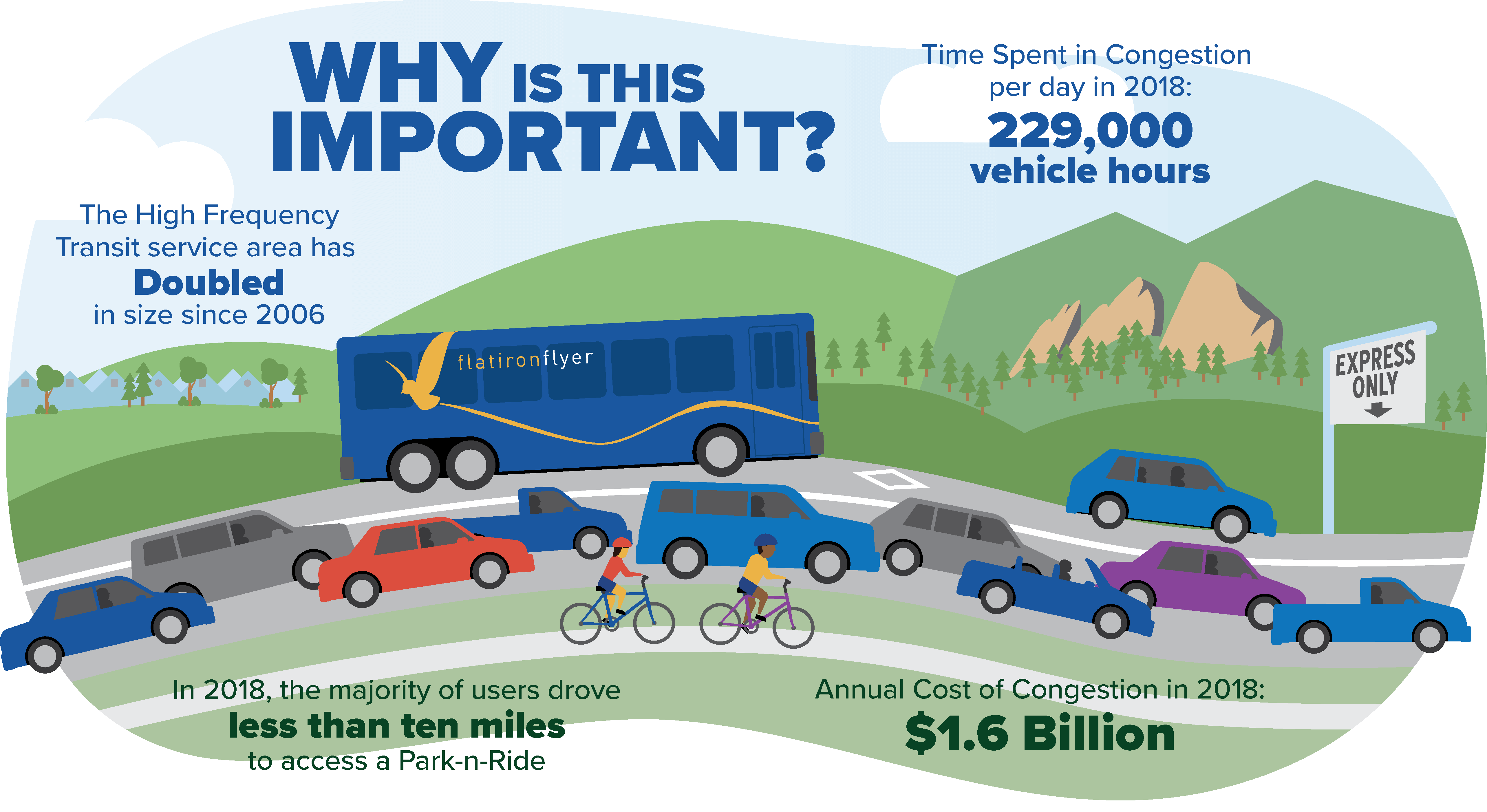 Infographic: The total time spend in congestion per day was 229,000 vehicle hours per day in 2018.  The high frequency transit service area has doubled in size since 2006. In 2018, the majority of commuters drove less than ten miles to access a park and ride. The annual cost of congestion in 2018 was $1.6 billion.