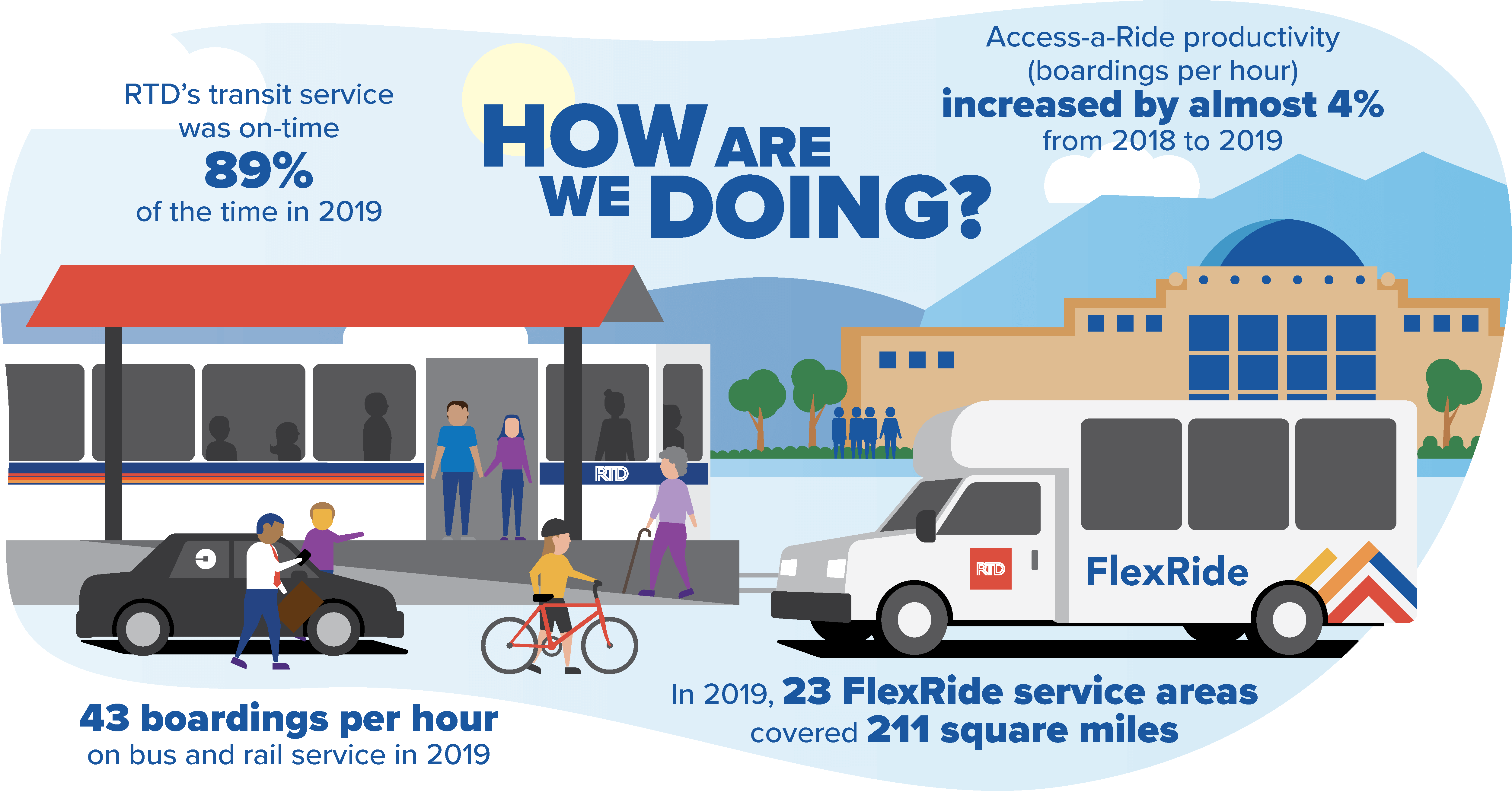 Infographic: How are we doing?  Access-a-ride boardings per hour productivity increased by almost 4% from 2018 to 2019. RTD's transit service was on time 89% of the time in 2019. 43 boardings per hour on bus and rail service in 2019. In 2019, 23 FlexRide service areas covered 211 square miles.