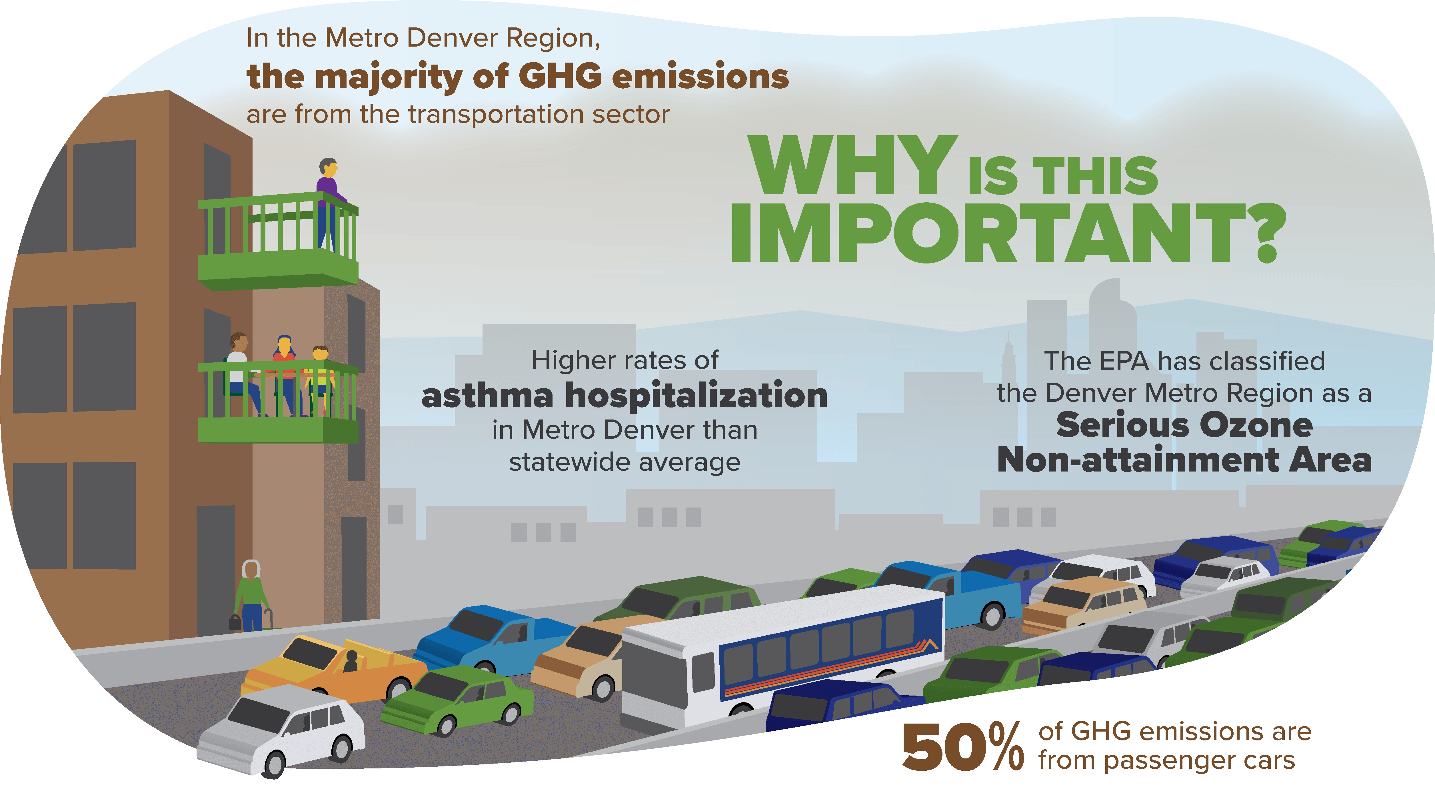 Infographic: Why is this important? In the Denver metro region, the majority of green house gases are from the transportation sector. The Denver metro has higher asthma hospitalization rates than Colorado overall. The Denver metro region has been classified as a serious ozone non-attainment area by the EPA. 50% of green house gas emissions are from passenger cars.