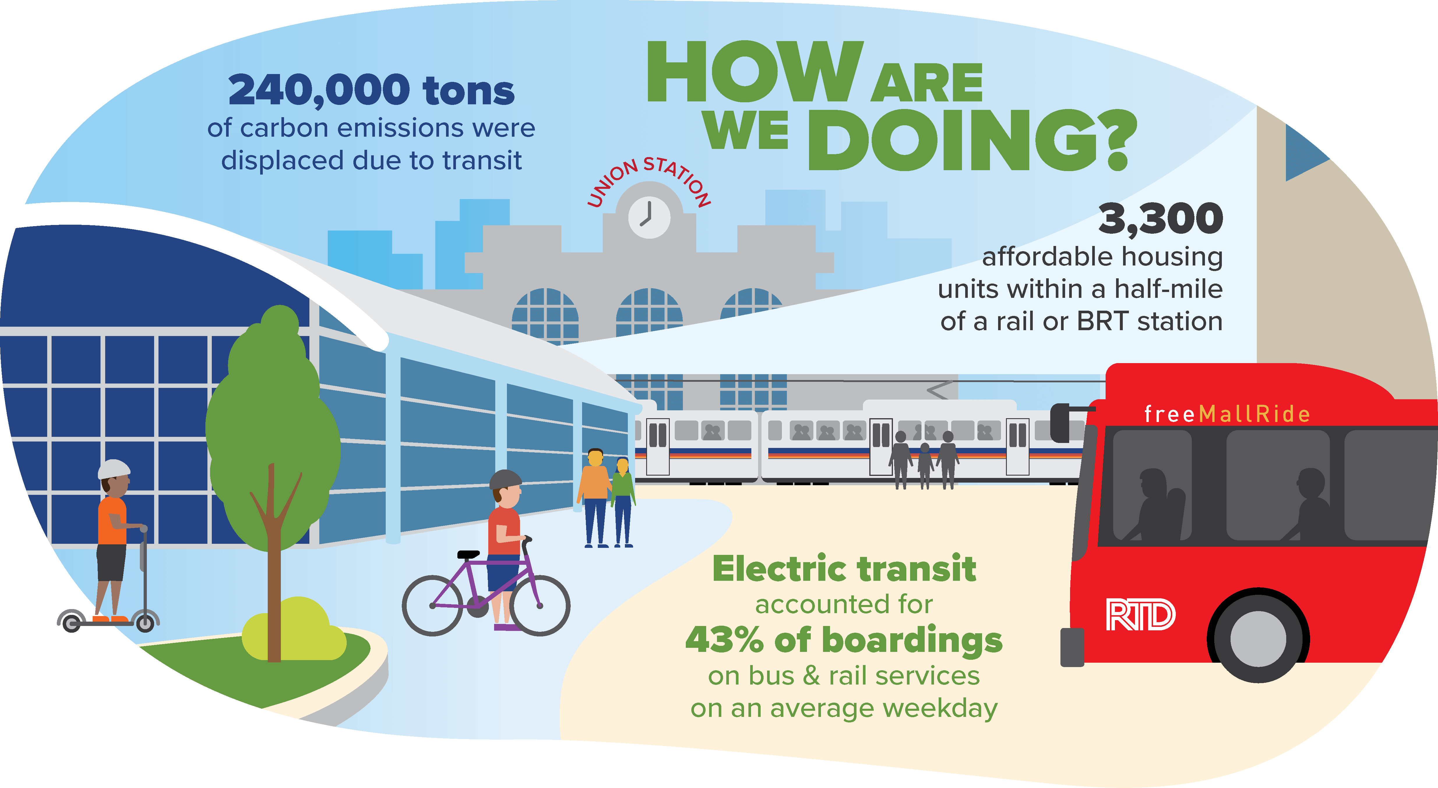Infographic: how are we doing? In 2019, over 240,000 tons of carbon emissions were avoided due to transit. 3,300 affordable housing units with a half mile of a rail or BRT station. Electric transit accounted for 43% of boardings on bus & rail services on an average weekday.